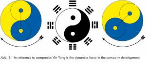 Live energy Qi (Chi) in Feng Shui