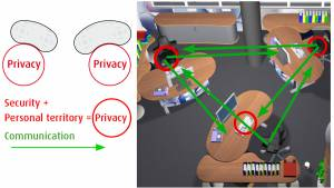 Why Security and Privacy in Ergonomics are most important
