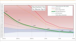 Acoustic calculator According to DIN 18041-online calculation of sound absorption in offices, conference rooms and classrooms