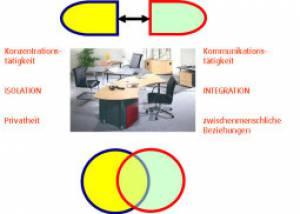 Ergonomics and health management principles